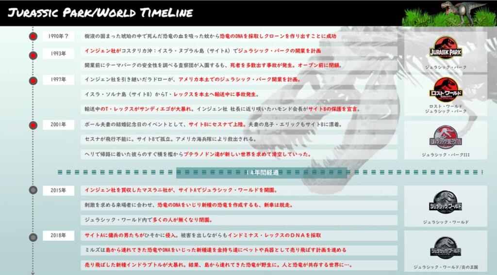 ジュラシックパーク‗ジュラシックワールド‗年表+タイムライン