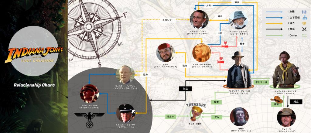 インディ・ジョーンズ:最後の聖戦_登場人物_キャラクター相関図